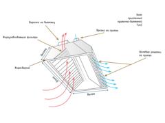 Зонт пристенный приточно-вытяжной тип 2